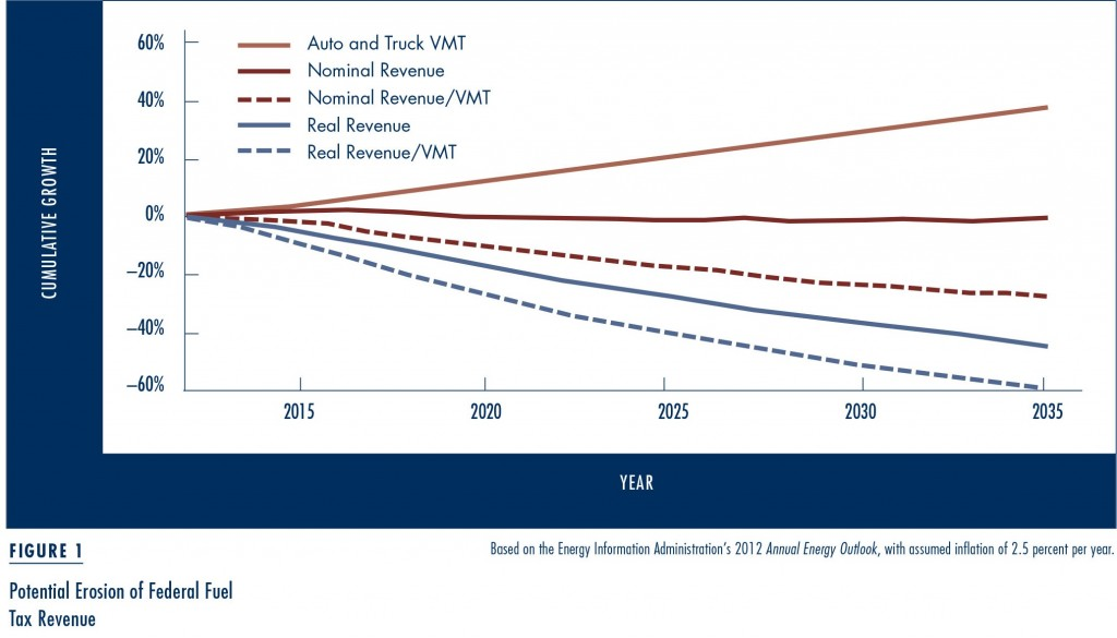 In Short Nominal Fuel Tax Revenue Unadjusted For Inflation Will Flatten Real Decline By Over 40 Percent And