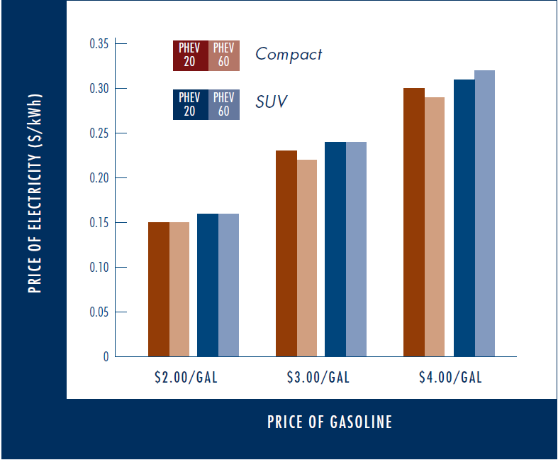 Electric Vehicles Kwh Per Mile