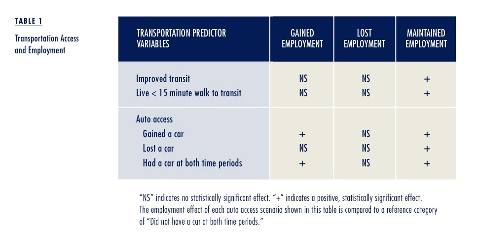 T1.TransportationAccessEmployment
